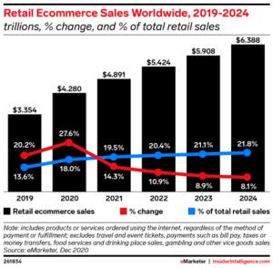 ecommerce sales graph